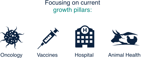 Growth pillars, Oncology, Vaccines, Hospital, Animal Health
